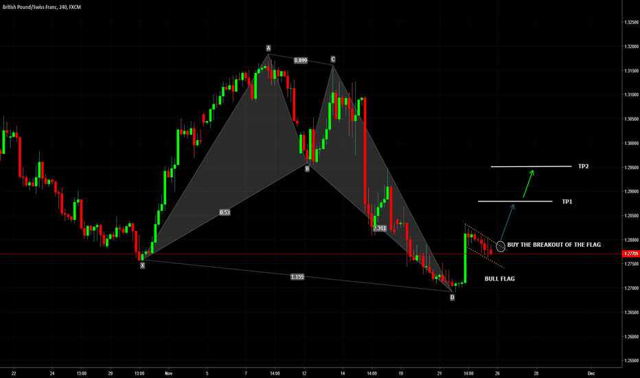 GBPCHF: GBPCHF Bullish Flag and Potential Long Opportunity