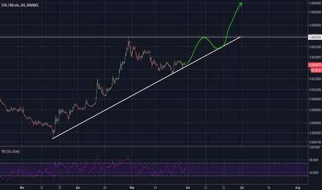 EOSBTC: EOS Ascending Triangle?