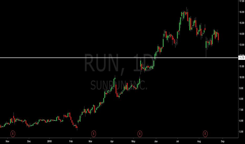 Ideas And Forecasts On Sunrun Inc Common Stock Tradingview