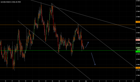 AUDUSD: AUD/USD  SHORT POSICITION