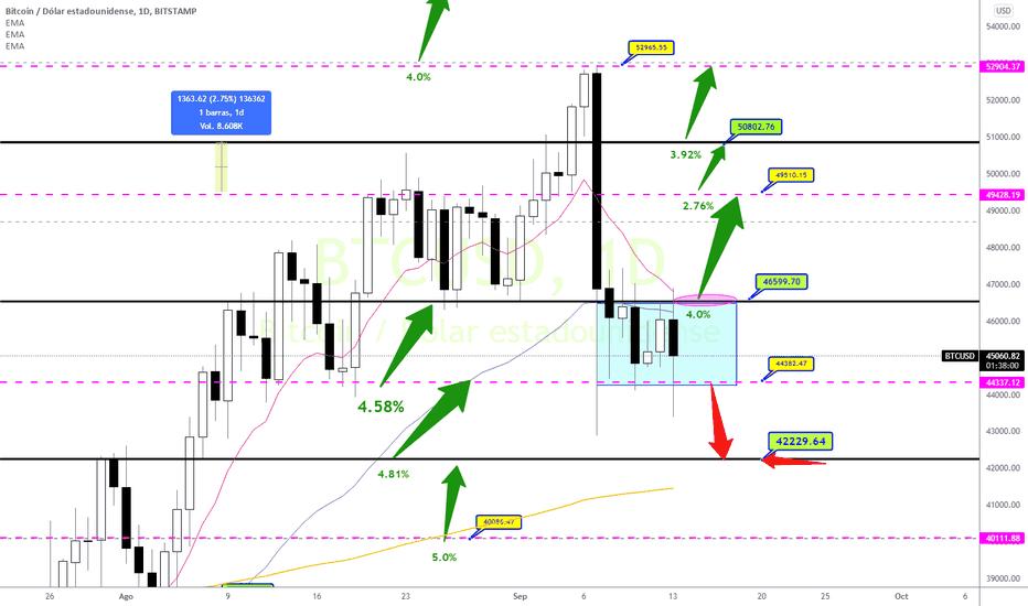 btc usd gdax tradingview