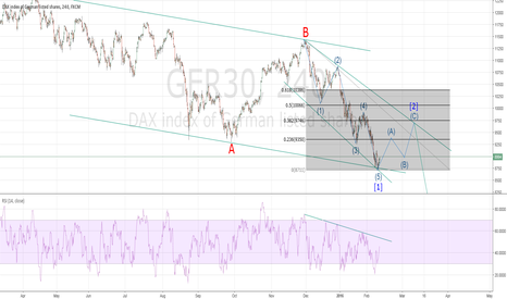 GER30: DAX-REBOUND ON THE WAY