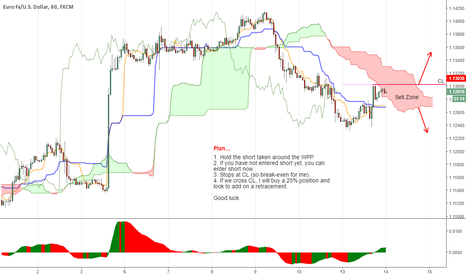 EURUSD: Holding the short and ready to go long...