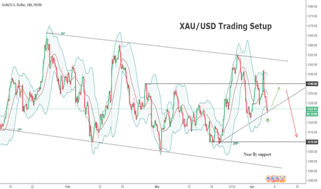 XAUUSD: XAU/USD Trade Setup
