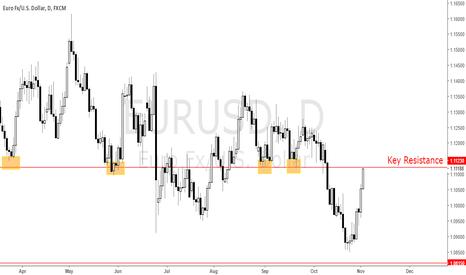 EURUSD: EURUSD can Hold it?