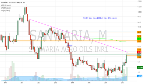 SANWARIA: Sanwaria Agro Oils - Long term BO