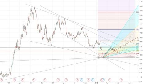 ABX: High Octane Bullish Speculation On Barrick Gold