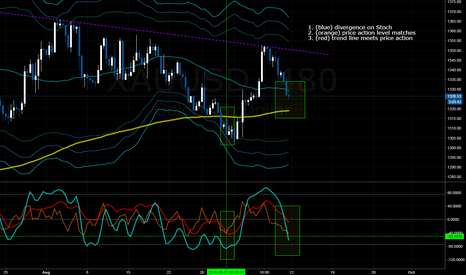 XAUUSD: Gold 8H long Opportunity - Divergence forming