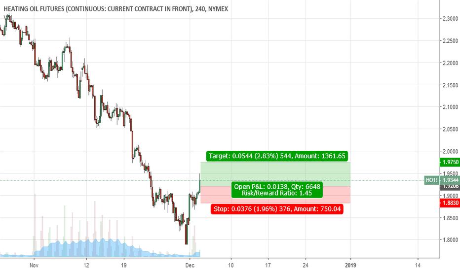 HO1!: Buy Heating Oil