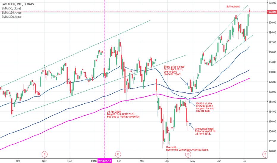 Fb Stock Price And Chart Tradingview United Kingdom
