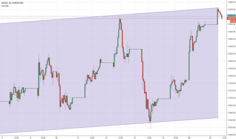 GRXEUR: Trendchannel Short Ger30 @ ATH Support 12920