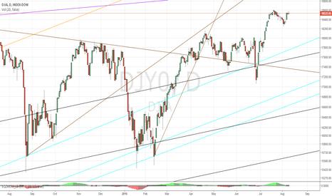 DJY0: Dow Jones 8/9/2016