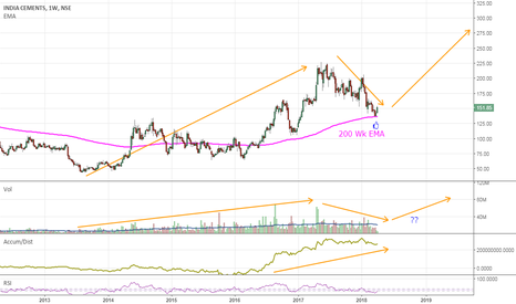 INDIACEM: Invest with 125 SL for TF 2 yrs.