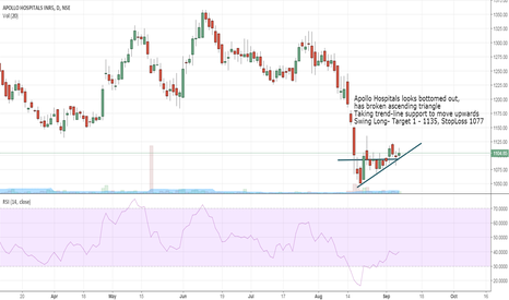 APOLLOHOSP: ApolloHosp- Ascending Triangle breakout & Trend Line support