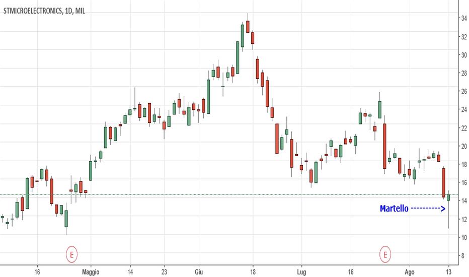 STM: Il ribasso di STM finirà a 17€ ?