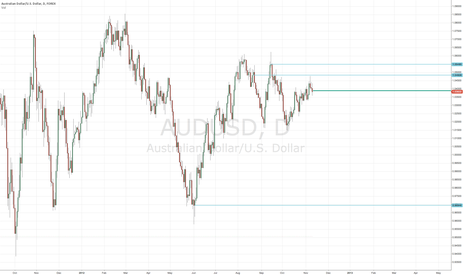 AUDUSD: AUDSUD at Key Inflection Point