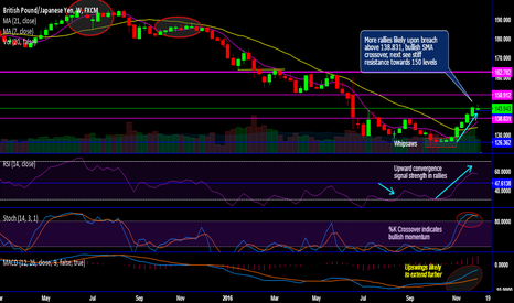 GBPJPY: Don't get bear trapped in GBP/JPY, rallies likely to drag