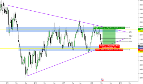 NZDUSD: NZD/USD Long Opportunity