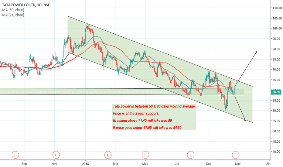 TATAPOWER: Tata power - Awaiting move