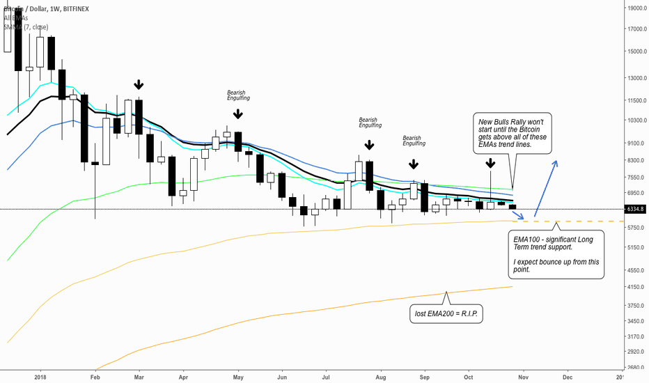 BTCUSD: BITCOIN ($BTC): When does the new Bulls rally begins?