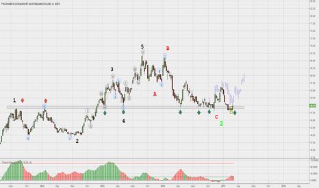 CROC: Австралийский доллар- подбор у долгосрочной линии поддержки.