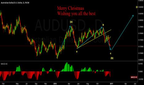 AUDUSD: MERRY CHRISTMAS