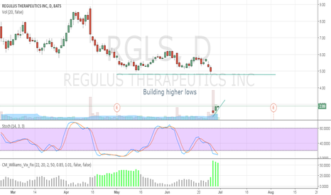 RGLS: Building Higher Lows