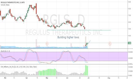 RGLS: Building Higher Lows