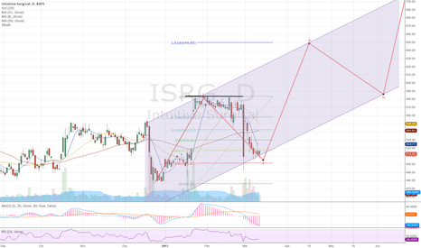 ISRG: ISRG - Finishing an Elliott Wave 2 Leg?