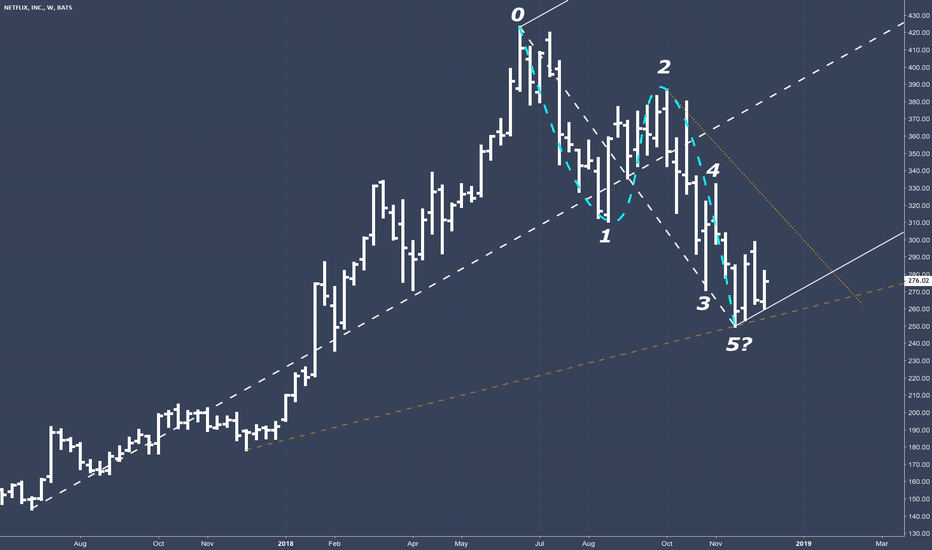 NFLX: NFLX - Weekly and daily