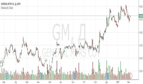 GM: Анализ компании General Motors