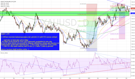 XAUUSD: AFTER THE FED AND NEXT MONTH
