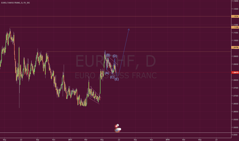 EURCHF: ***Training Idea ONLY***