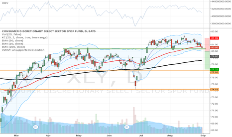 XLY: Braking the support level