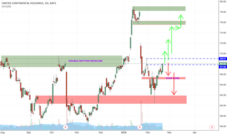 UAL: possible outcomes for UAL