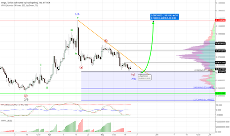 XVGUSD: Verge #XVGUSD - about to rally again?