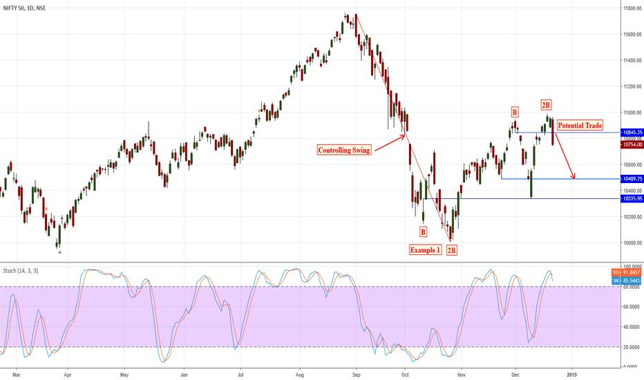 NIFTY: SHORT > Trader Vic's 2B Reversal Pattern