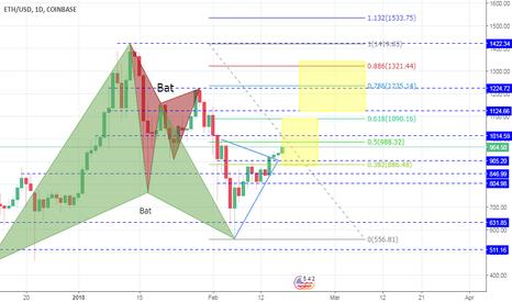 ETHUSD: ETH/USD e possibili target