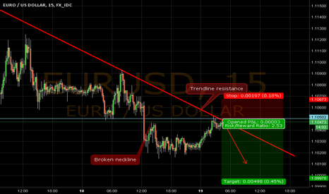 EURUSD: EURUSD 15min SHORT ENTRY