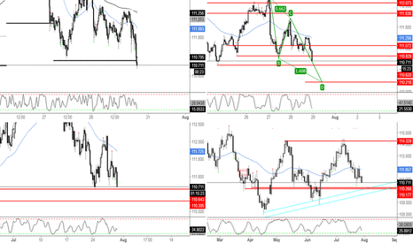 USDJPY: Some Levels to Note