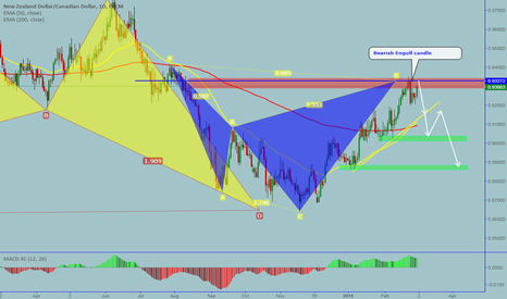 NZDCAD: NZDCAD: Completed a bearish Cypher pattern on daily chart
