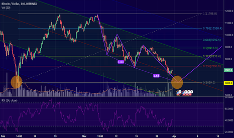 BTCUSD: Bitcoin - Bullish three drives pattern and double bottom
