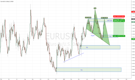 EURUSD: EURUSD Head & Shoulder