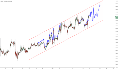 GER30*EURUSD: $DAX in USD Parallel Channel