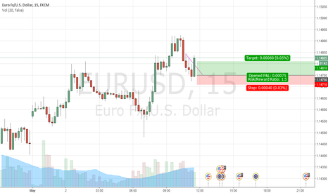 EURUSD: SCALPING EURUSD LONG