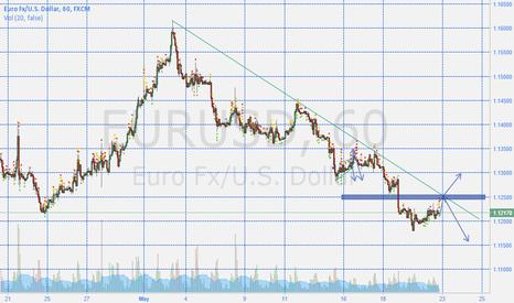 EURUSD: EURUSD Up to 1.13+?