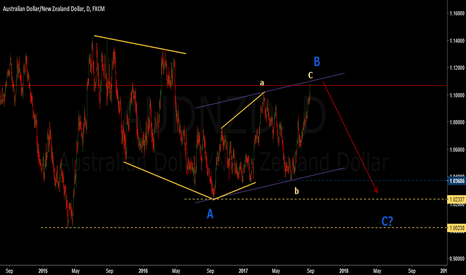 AUDNZD: Aud/Nzd medium to long term view