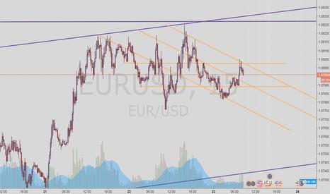 EURUSD: EURO 15M