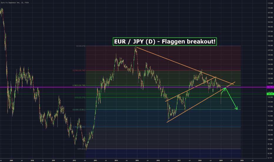 EURJPY: EUR/JPY (D) - Flaggen Breakout????