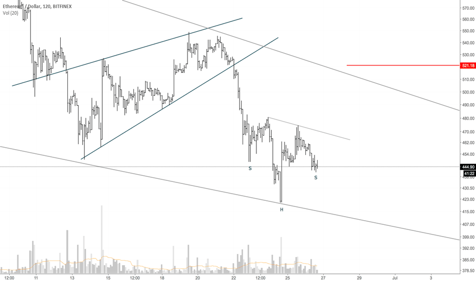 ETHUSD: ETHUSD possible inverse H&S